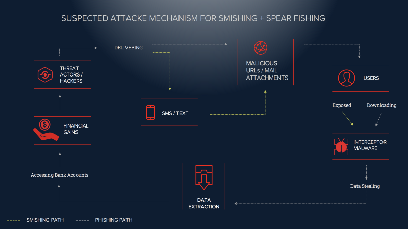 Early Warning: CYFIRMA has detected Tokyo Olympics 2020 themed spear phishing and SMS/text-based smishing campaign